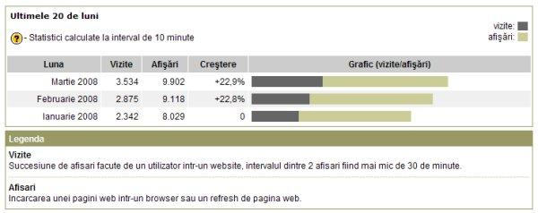 Statistici pe primele trei luni ale anului conform trafic.ro